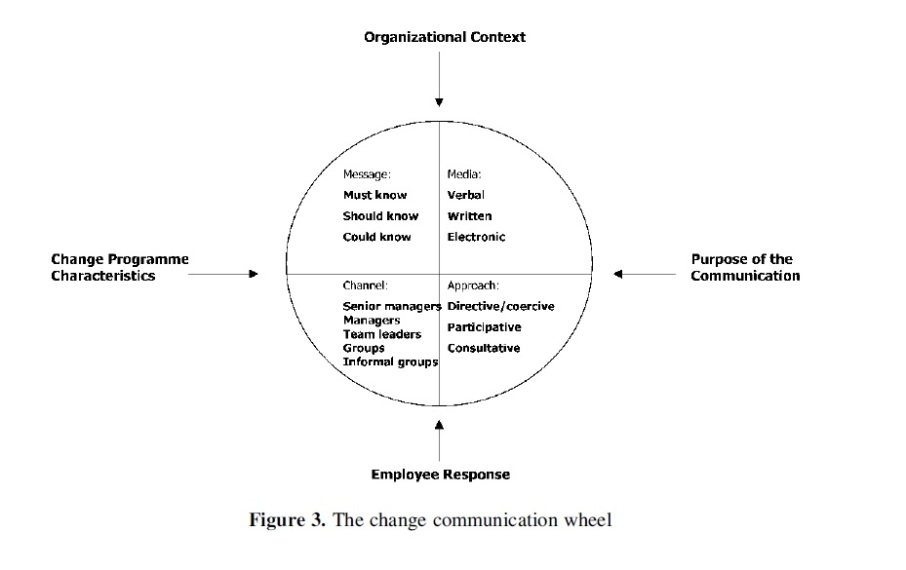 Change Communication Wheel