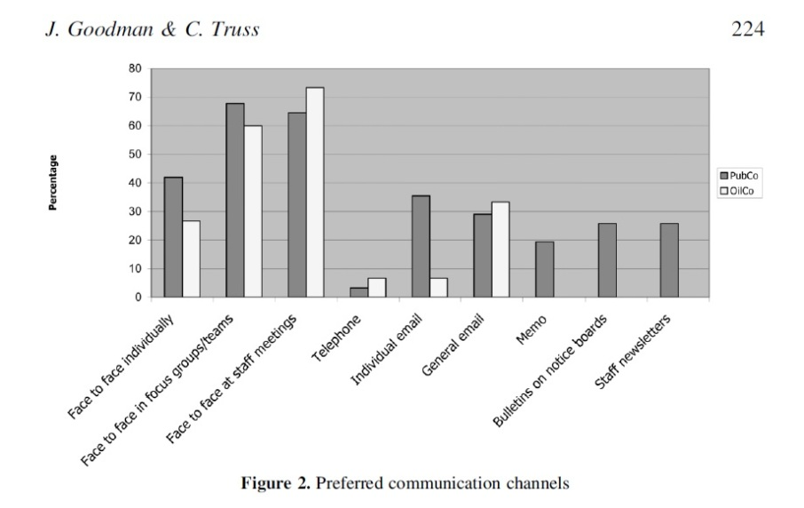Prefered Communication Channels
